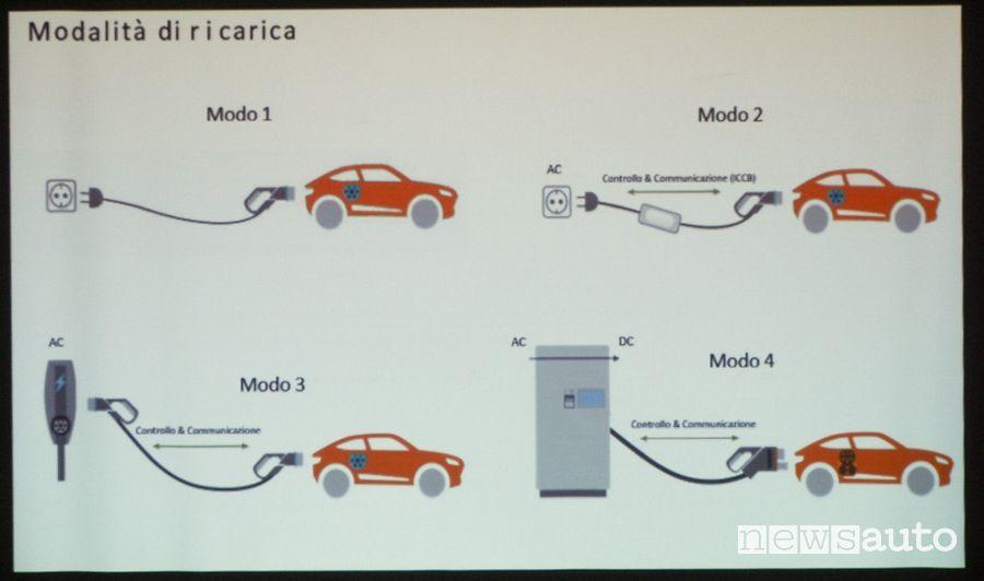 ricarica Mazda MX-30 elettrica