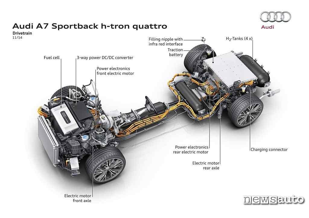 Diagramma Audi A7 e-tron quattro FCEV a idrogeno