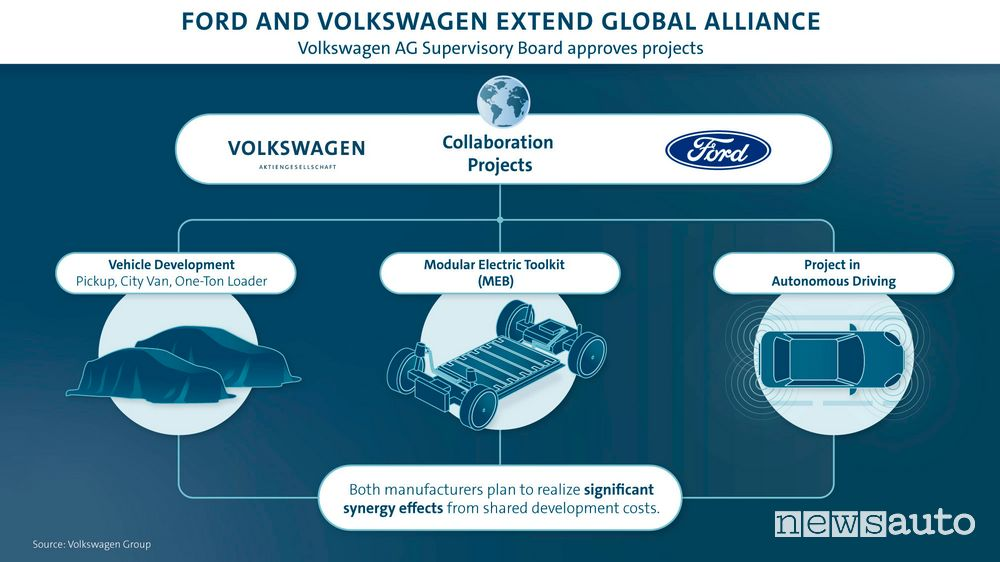 VW-Ford, accordo prevede progetti su elettrico, suv e van