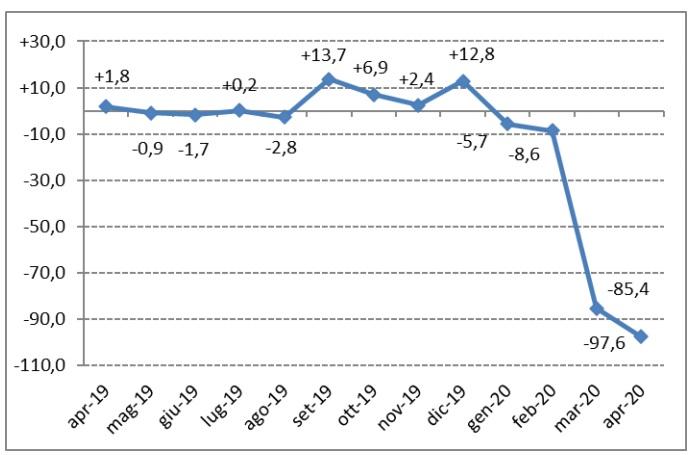 Dati vendite mercato auto a marzo 2020