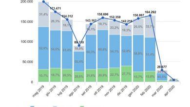 Photo of Mercato auto aprile 2020, crisi vendite azzerate dal Covid-19