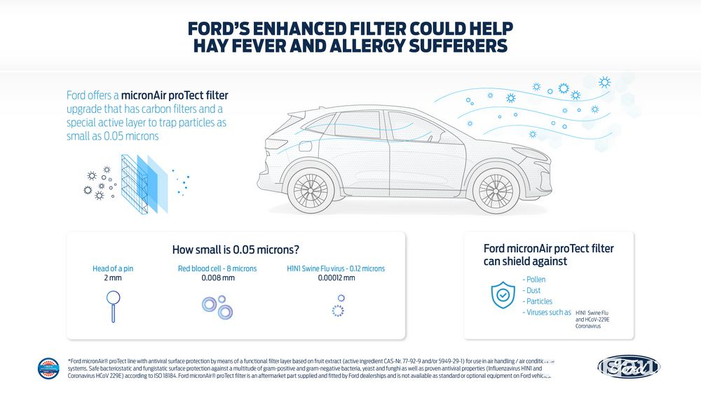 Filtro aria abitacolo Ford micronAir proTec