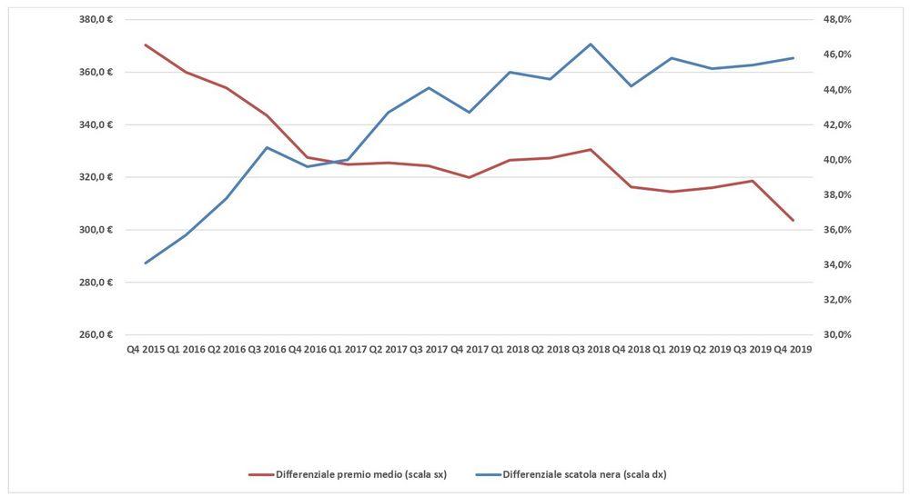 Differenza prezzo assicurazione fra Nord e Sud
