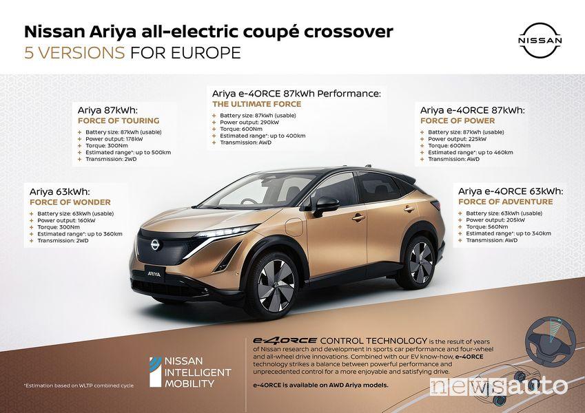 Nissan Ariya specifiche tecniche