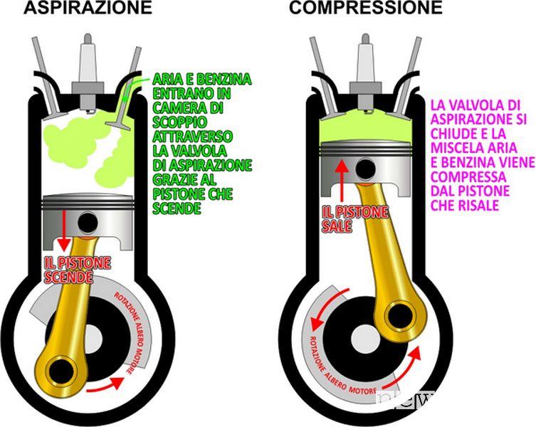 Fase di aspirazione compressione nel ciclo Otto di un motore benzina