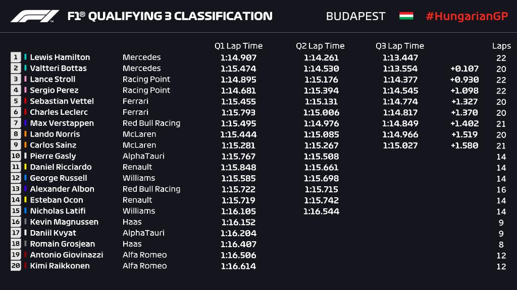 Griglia di partenza, qualifiche Gp Ungheria F1 2020