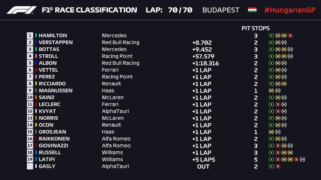 Ordine d'arrivo, classifica finale del Gp d'Ungheria F1 2020