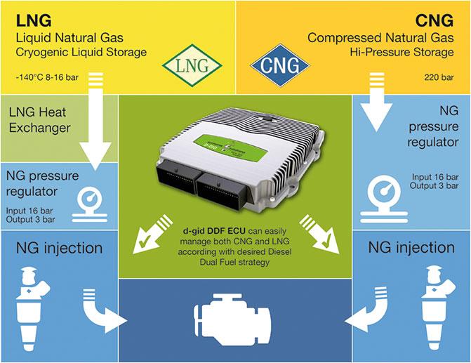 Sistema D-GID LIGHT impianto metano diesel Dual Fuel