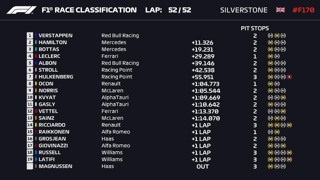 Ordine d'arrivo, classifica finale del Gp 70° Anniversario F1 2020
