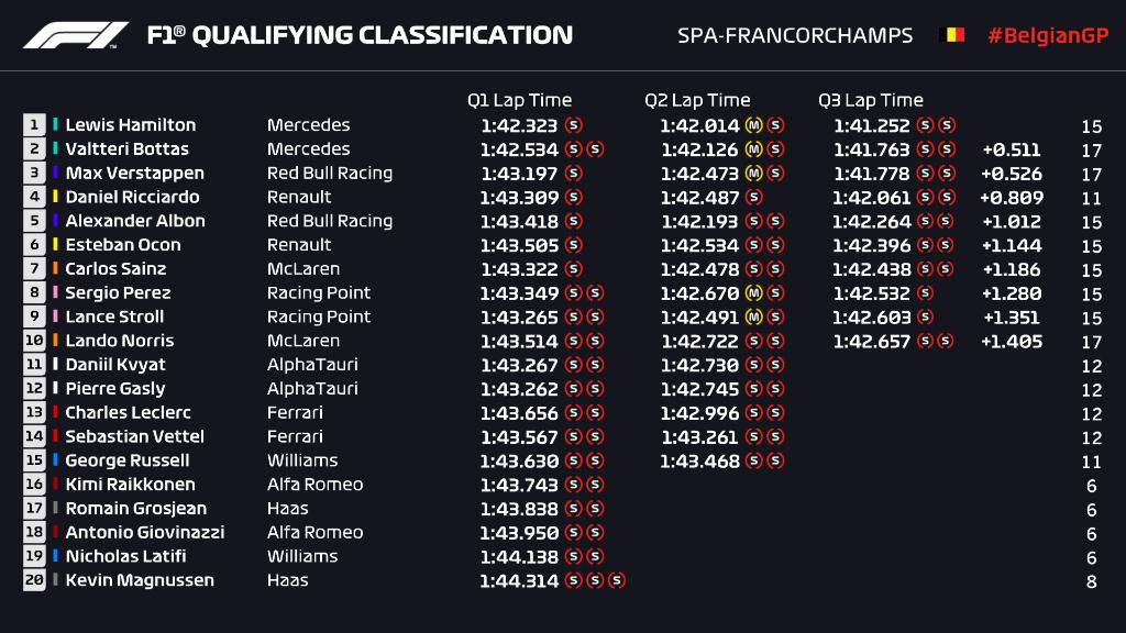 Griglia di partenza, qualifiche Gp Belgio F1 2020