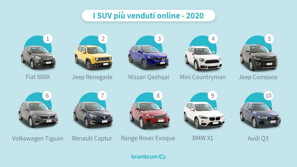 Classifica SUV usati più venduti on oline anno 2020