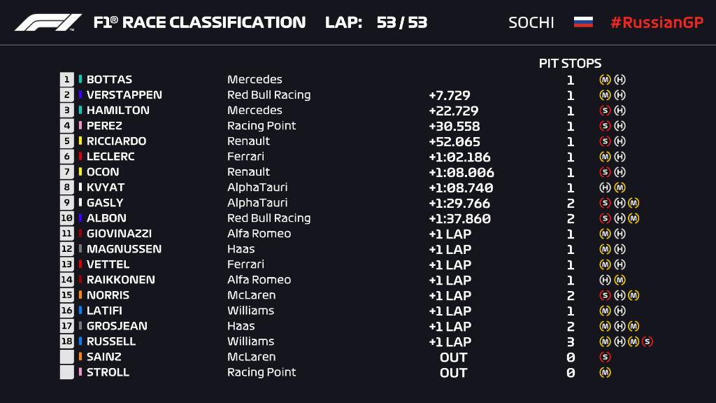 Ordine d'arrivo, classifica finale del Gp Russia F1 2020