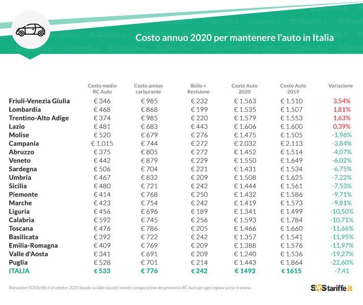 Quanto costa mantenere un'auto all'anno in Italia