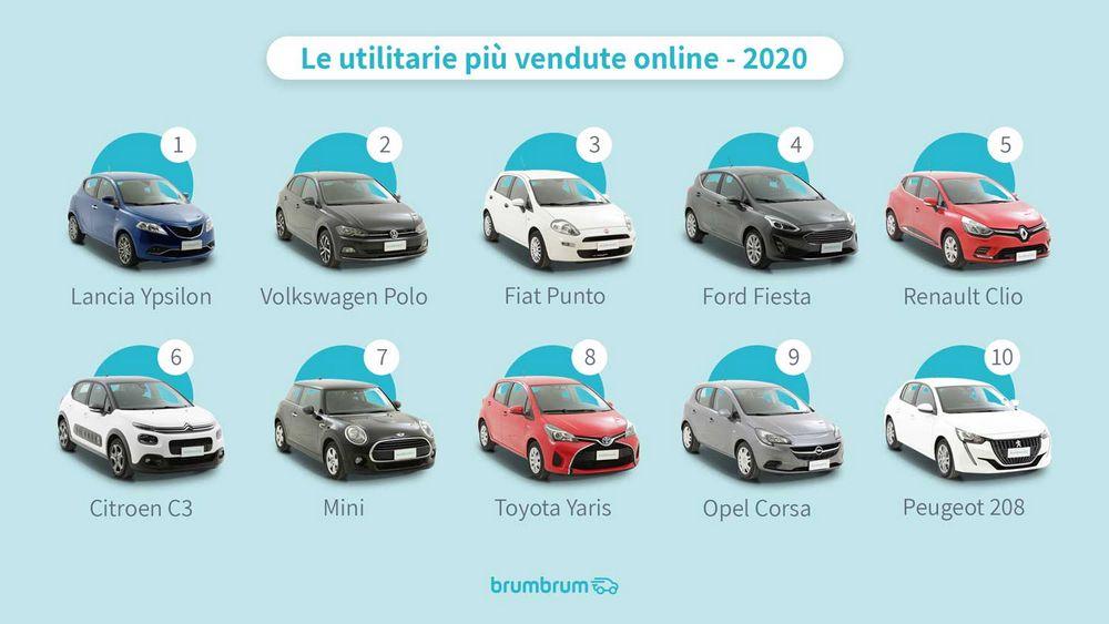 Classifica auto utilitarie più vendute on line nel 2020