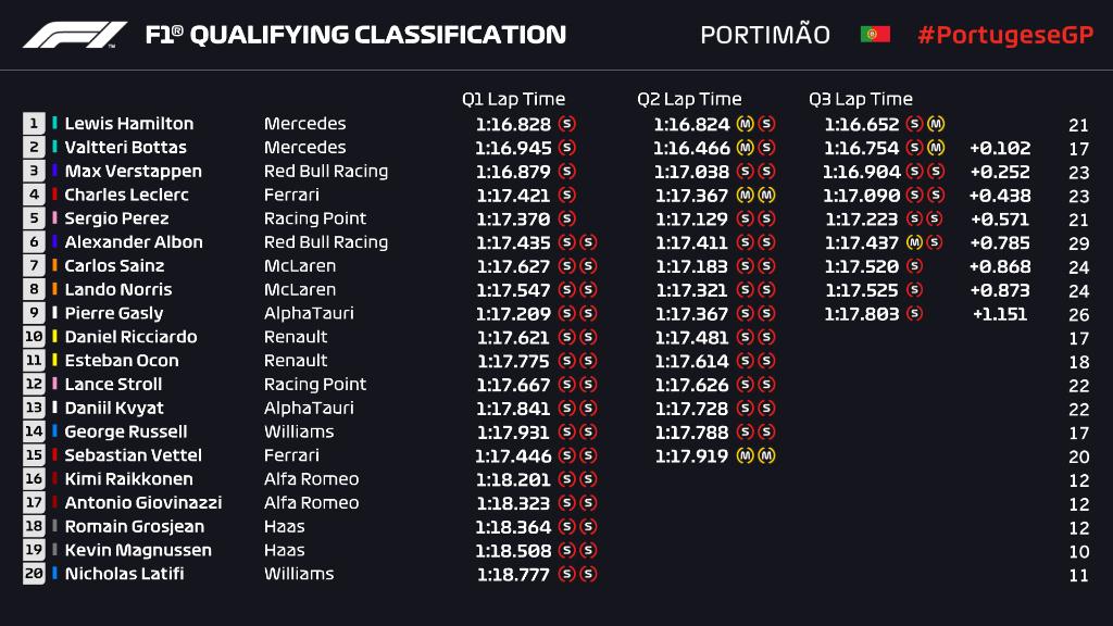 Griglia di partenza, qualifiche Gp Portogallo F1 2020