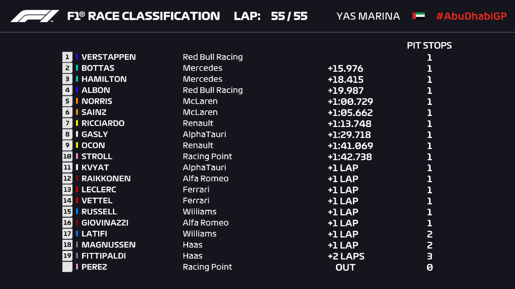 Ordine d'arrivo, classifica finale del Gp Abu Dhabi F1 2020