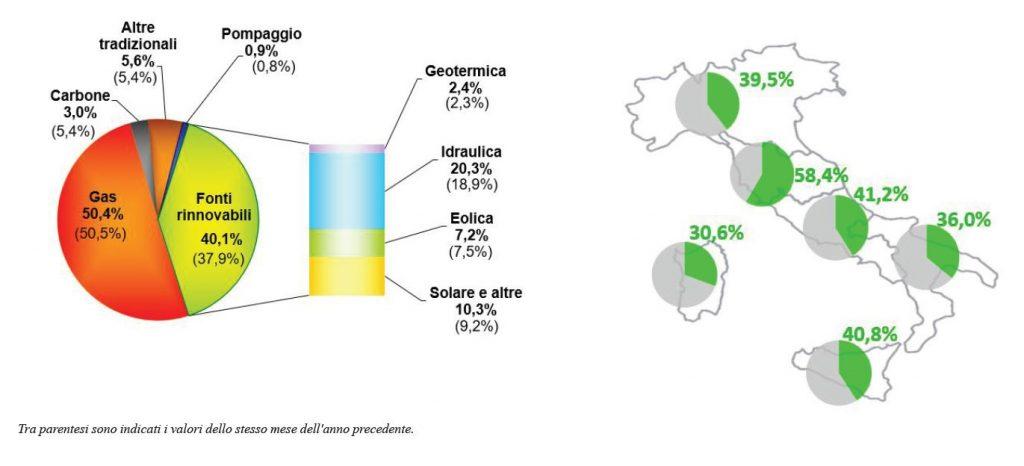 Ripartizione energia elettrica per fonte di produzione