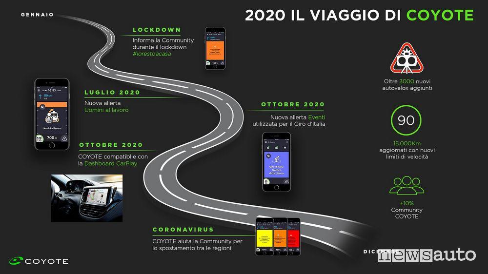 Avvisi e nuove allerte disponibili dal 2020 sul navigatore COYOTE