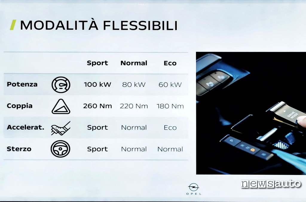 Modalità di guida Opel Mokka-e (eco, sport, normal) con i rispettivi livelli di potenza, coppia massima con regolazione sensibilità sterzo ed acceleratore