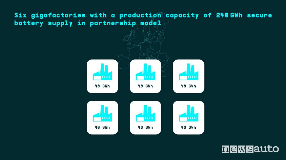 6 gigafactory Volkswagen in Europa entro il 2030
