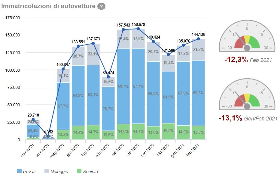 Dati vendite mercato auto a febbraio 2021 quante auto sono state vendute