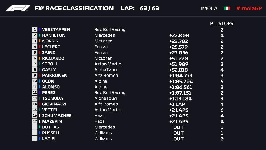 Classifica gara F1 GP Imola Emilia Romagna, l'ordine d'arrivo finale