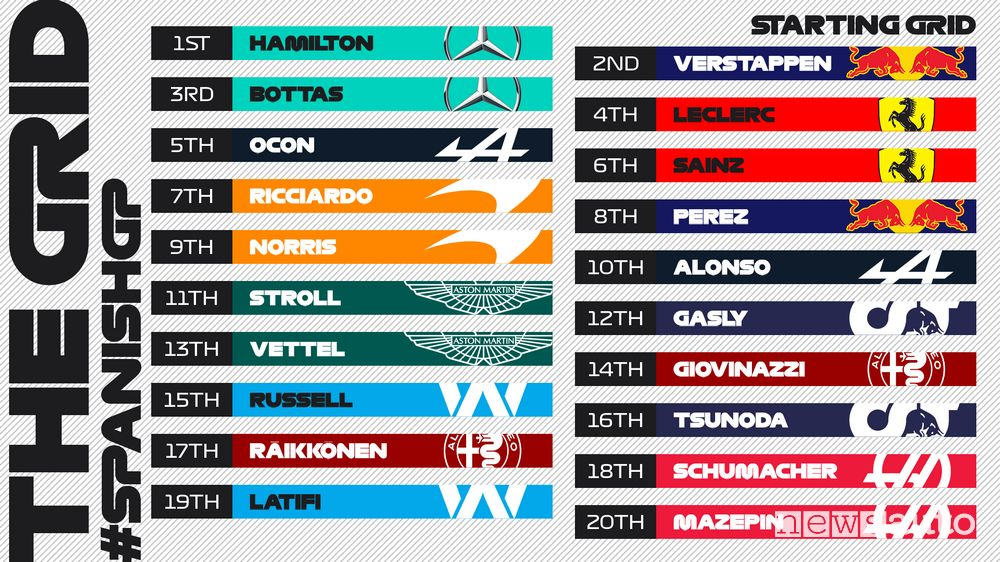 La griglia di partenza del Gran Premio di Spagna F1 2021