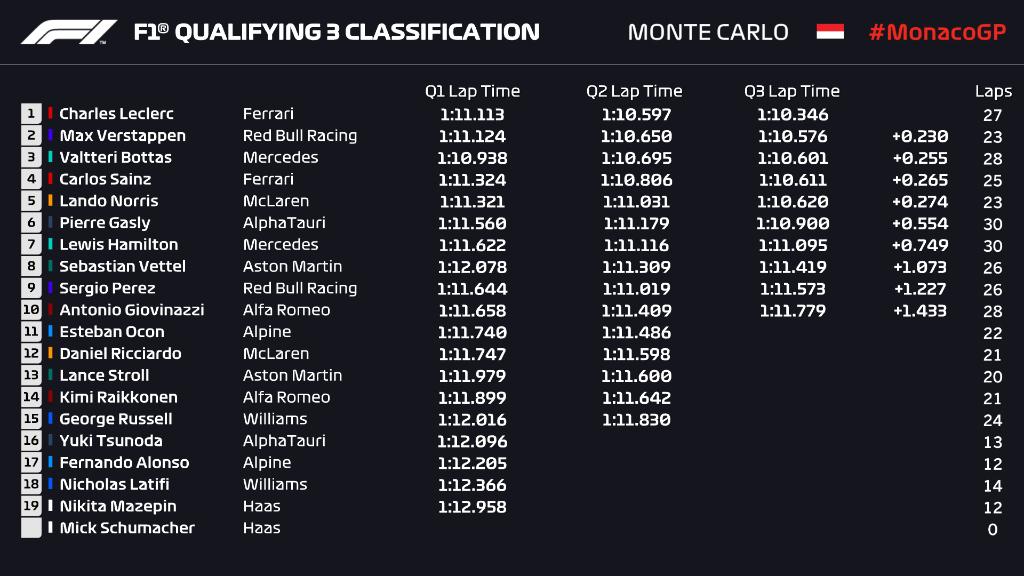 La griglia di partenza del Gran Premio di Monaco F1 2021