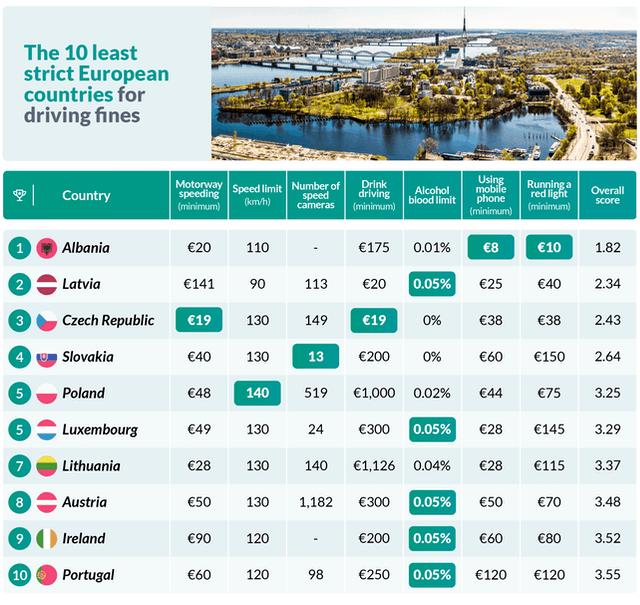 Multe per eccesso di velocità e alcool alla guida (sanzione e limite) nelle nazioni d'Europa e Inghilterra (classifica multe più care)