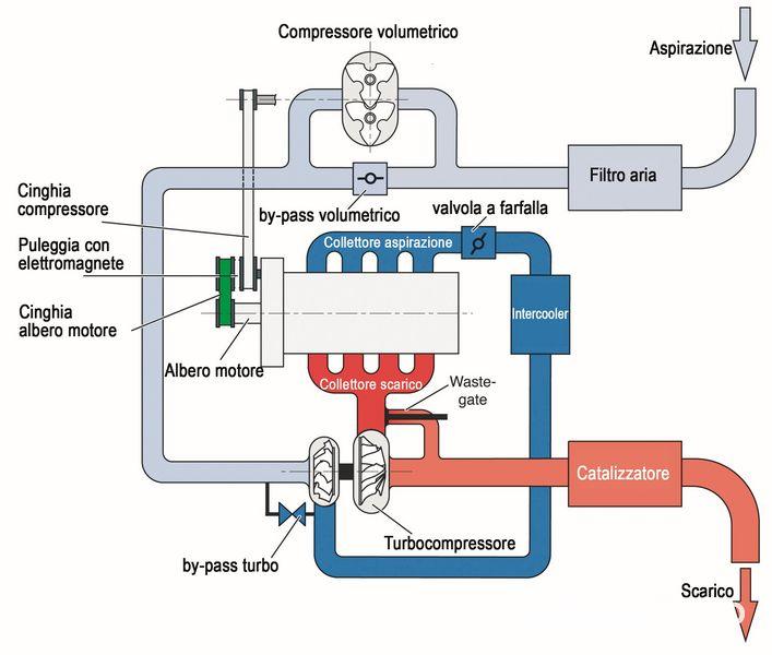Motore Volkswagen TSI schema di funzionamento agli alti regimi