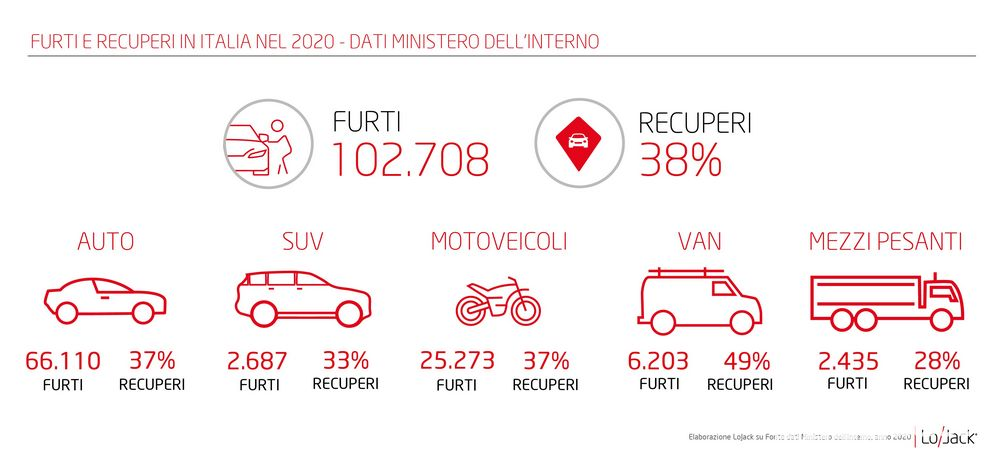 Quante auto sono state rubate in Italia?