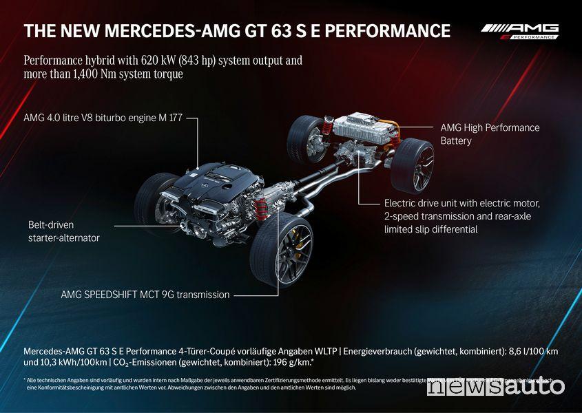 caratteristiche dell'ibrida plug-in AMG GT 63 S E Performance