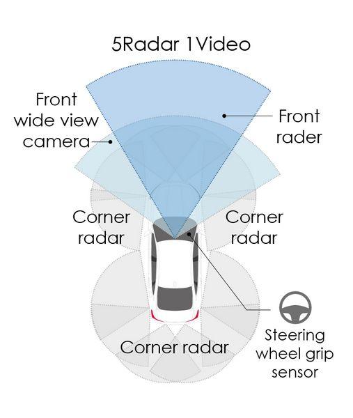 Honda SENSIN 360°