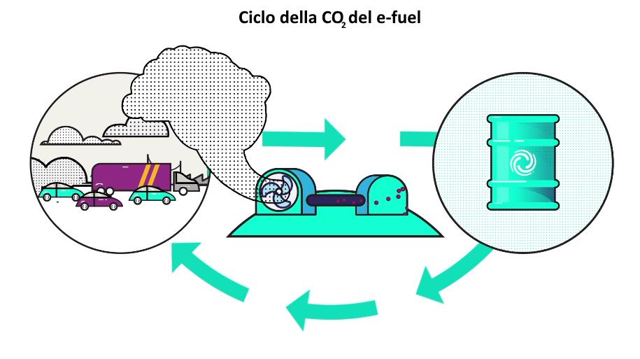 Ciclo chiuso della CO2 nella produzione dell'e-fuel