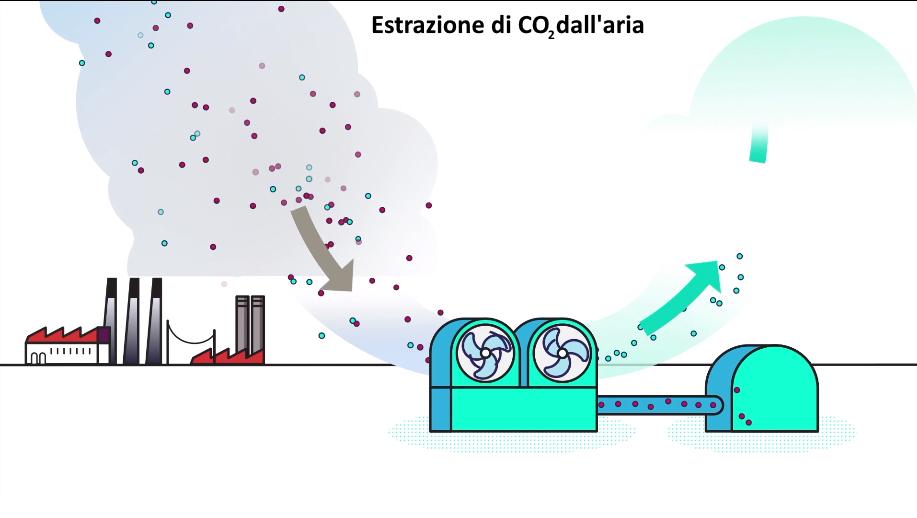 processo di produzione degli e-fuel parte dall'estrazione della CO2 dall'aria